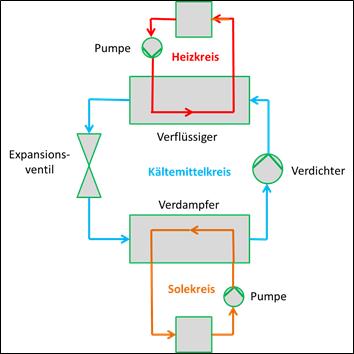 Vereinfachtes Prozessschema einer erdreichgekoppelten Verdichter-Wärmepumpe