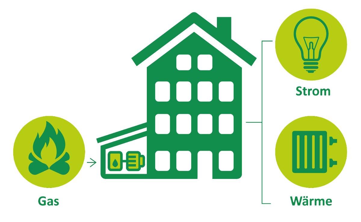 Mieterstrom BHKW - Grafik der Stadtwerke Solingen