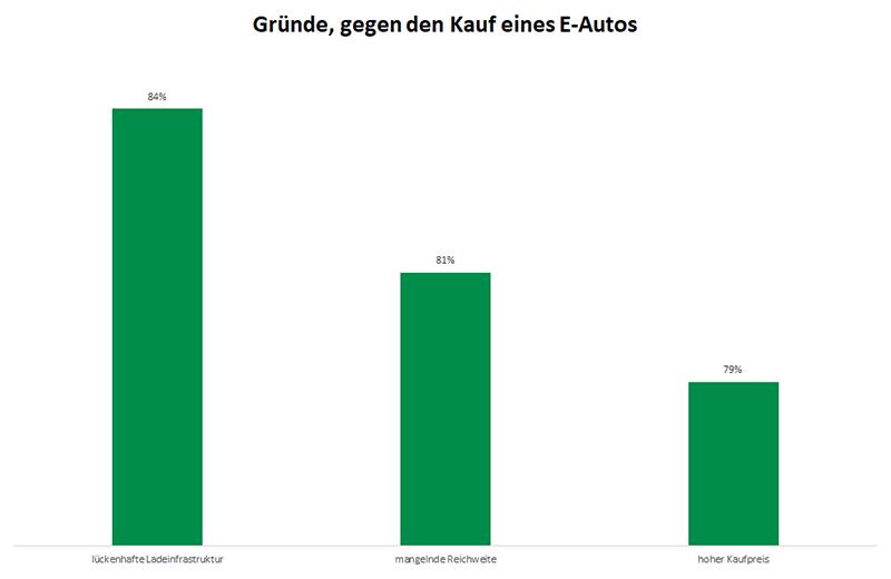 Grafik: Gründe, gegen den Kauf eines E-Autos