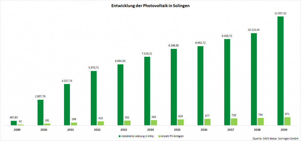 Entwicklung Photovoltaik Solingen
